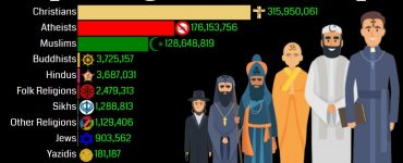 top religions in europe